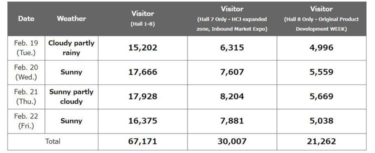 东京餐饮与酒店设备展观众数据